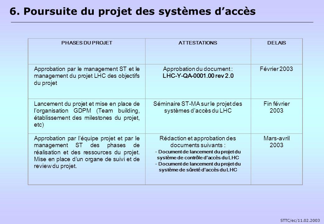 PHASES DU PROJETATTESTATIONSDELAIS Approbation par le management ST et le management du projet LHC des objectifs du projet Approbation du document : L