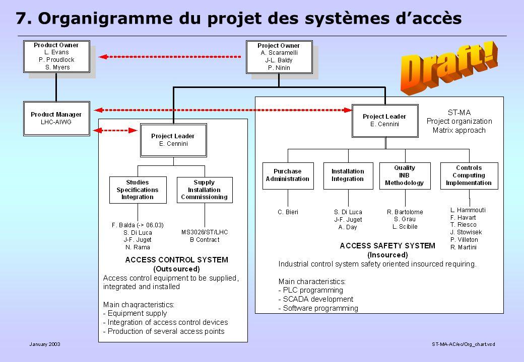 7. Organigramme du projet des systèmes daccès