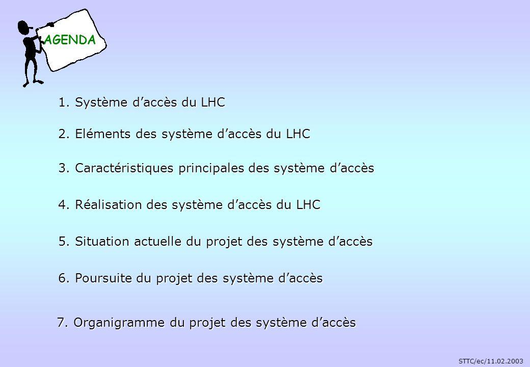 AGENDA 1. Système daccès du LHC 1. Système daccès du LHC 2. Eléments des système daccès du LHC 2. Eléments des système daccès du LHC 3. Caractéristiqu