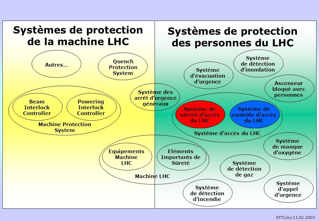 Système de sûreté daccès du LHC Système de contrôle daccès du LHC Système des arrêt durgence généraux Système dévacuation durgence Système dappel durg