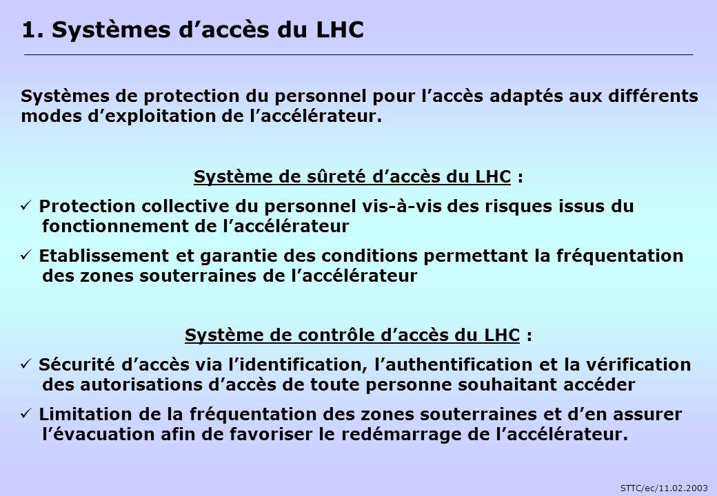 Système de sûreté daccès du LHC : Protection collective du personnel vis-à-vis des risques issus du fonctionnement de laccélérateur Etablissement et g