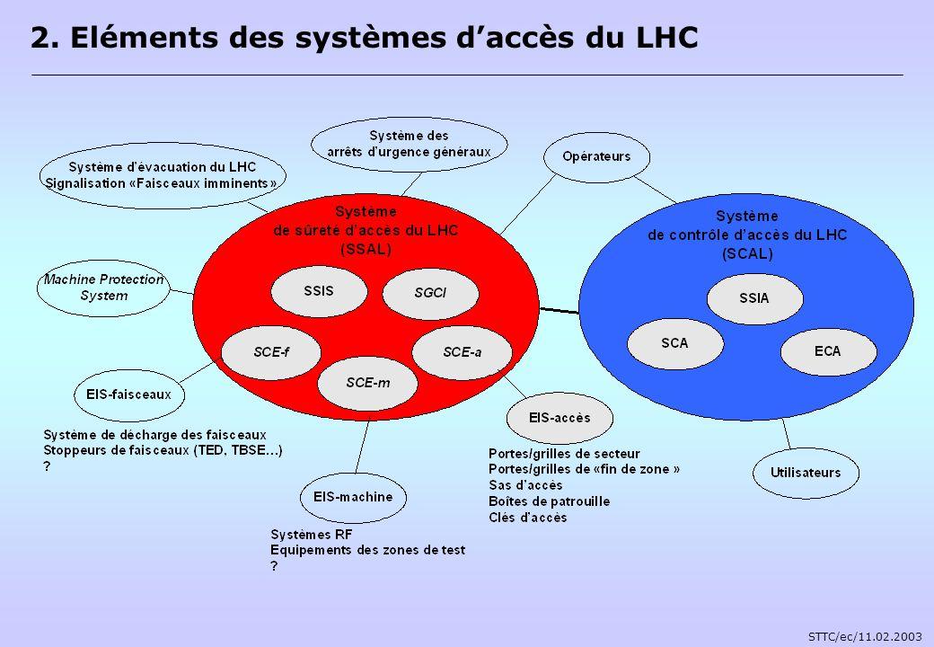 2. Eléments des systèmes daccès du LHC STTC/ec/11.02.2003