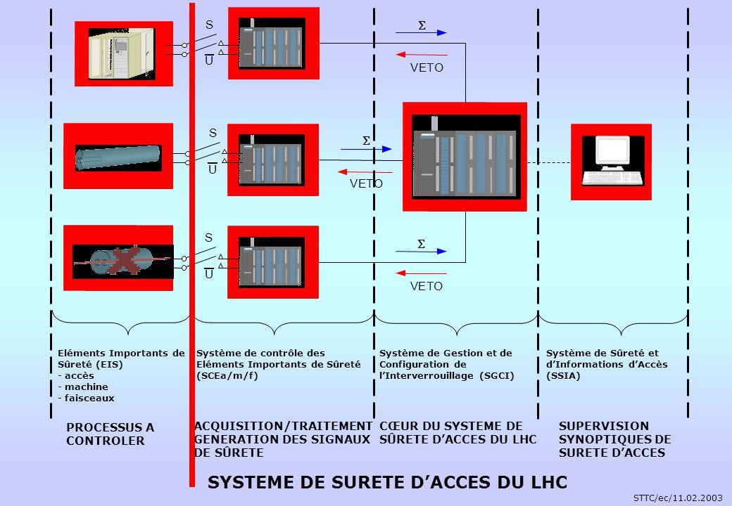S U V ETO VET O VETO S U S U Système de contrôle des Eléments Importants de Sûreté (SCEa/m/f) ACQUISITION/TRAITEMENT GENERATION DES SIGNAUX DE SÛRETE