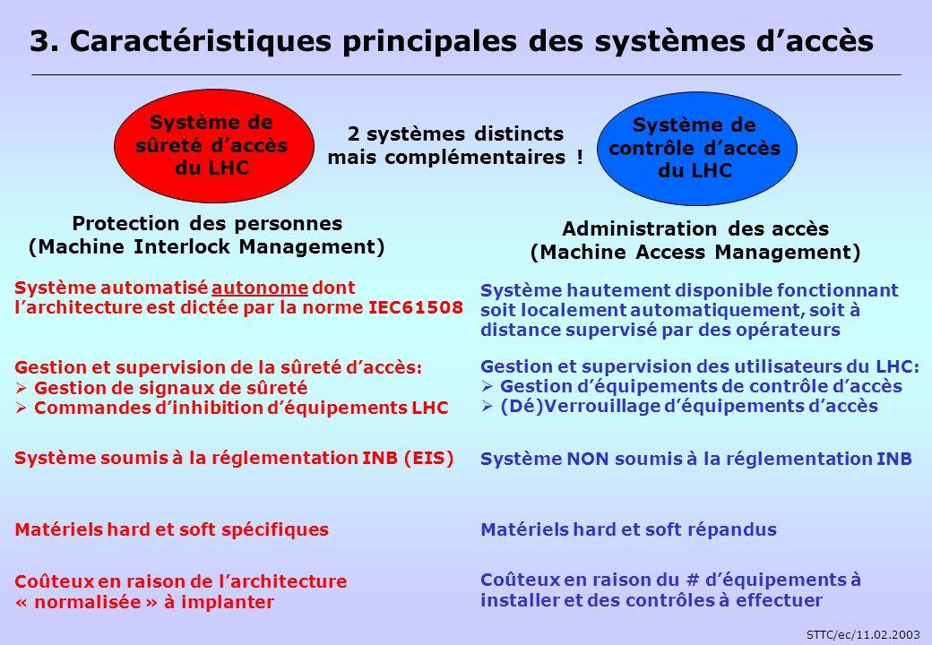 3. Caractéristiques principales des systèmes daccès 2 systèmes distincts mais complémentaires ! Protection des personnes (Machine Interlock Management