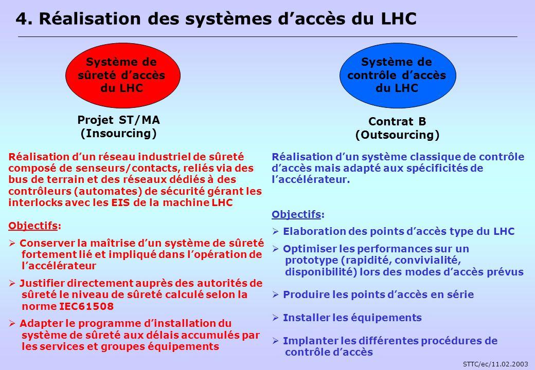 4. Réalisation des systèmes daccès du LHC Projet ST/MA (Insourcing) Réalisation dun réseau industriel de sûreté composé de senseurs/contacts, reliés v