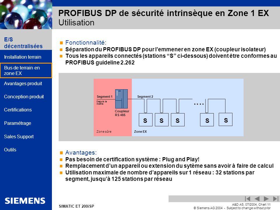 E/S décentralisées Installation terrain Bus de terrain en zone EX Avantages produit Conception produit Certifications Paramétrage Sales Support Outils