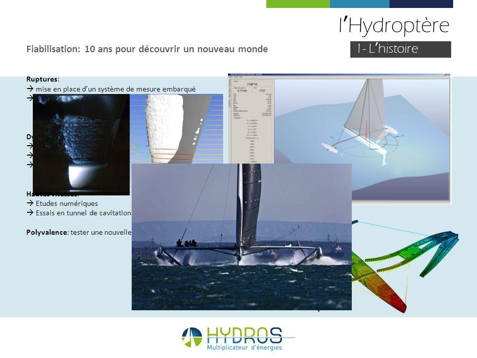 lHydroptère Fiabilisation: 10 ans pour découvrir un nouveau monde Ruptures: mise en place dun système de mesure embarqué ecrêteurs defforts sur les fo