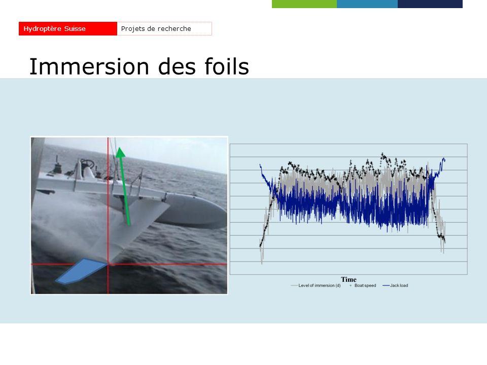 Immersion des foils Projets de rechercheHydroptère Suisse