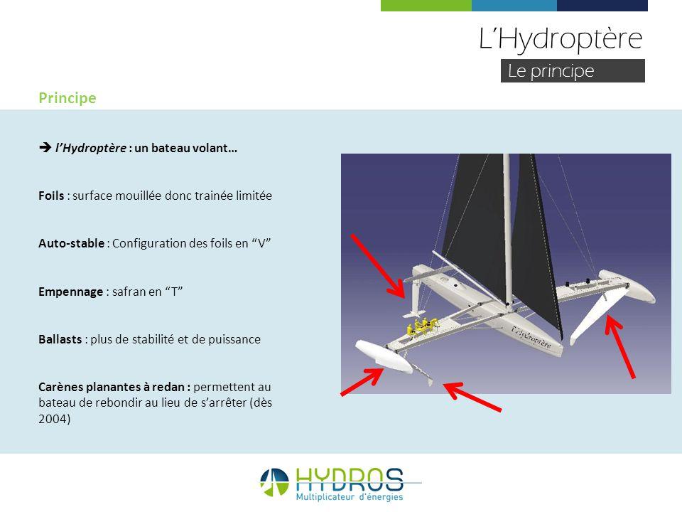 LHydroptère Le principe Principe lHydroptère : un bateau volant… Foils : surface mouillée donc trainée limitée Auto-stable : Configuration des foils e