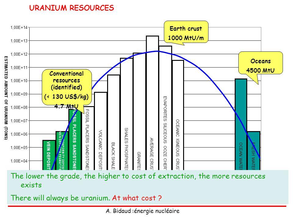 A. Bidaud :énergie nucléaire URANIUM RESOURCES 1,00E+03 1,00E+04 1,00E+05 1,00E+06 1,00E+07 1,00E+08 1,00E+09 1,00E+10 1,00E+11 1,00E+12 1,00E+13 1,00