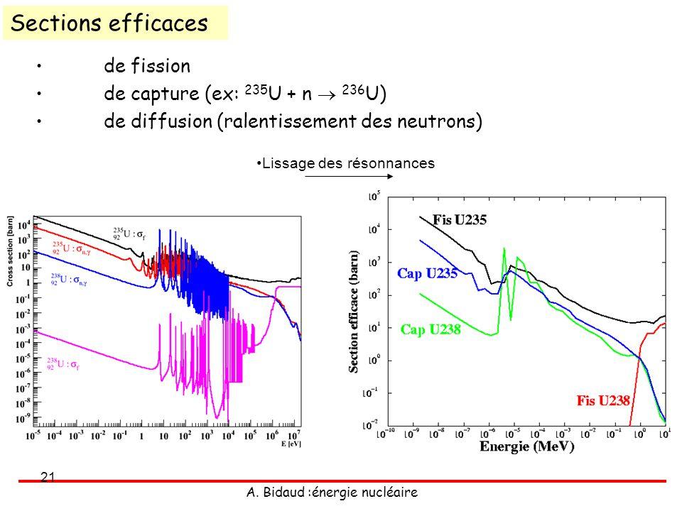 A. Bidaud :énergie nucléaire 21 de fission de capture (ex: 235 U + n 236 U) de diffusion (ralentissement des neutrons) Sections efficaces Lissage des
