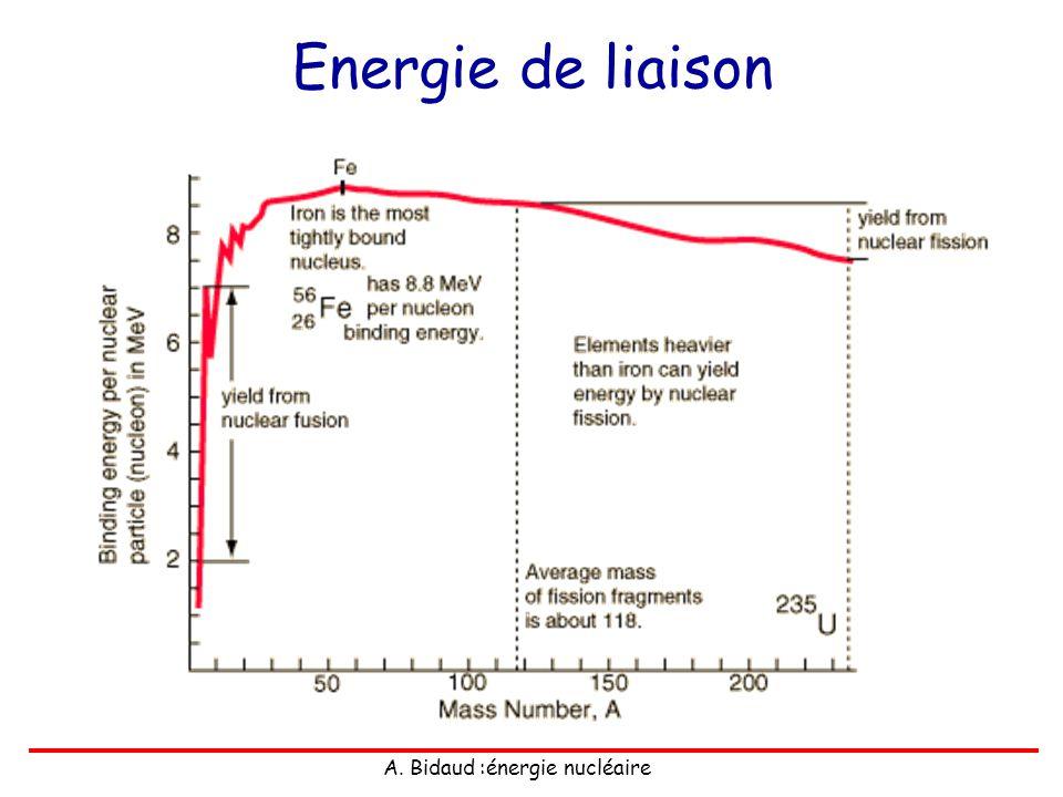 A. Bidaud :énergie nucléaire Energie de liaison