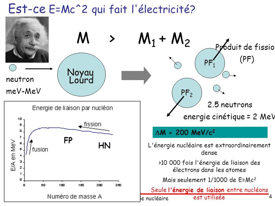A. Bidaud :énergie nucléaire 4 Est-ce E=Mc^2 qui fait l'électricité? Noyau Lourd neutron meV-MeV PF 1 PF 2 Produit de fission (PF) 2.5 neutrons energi