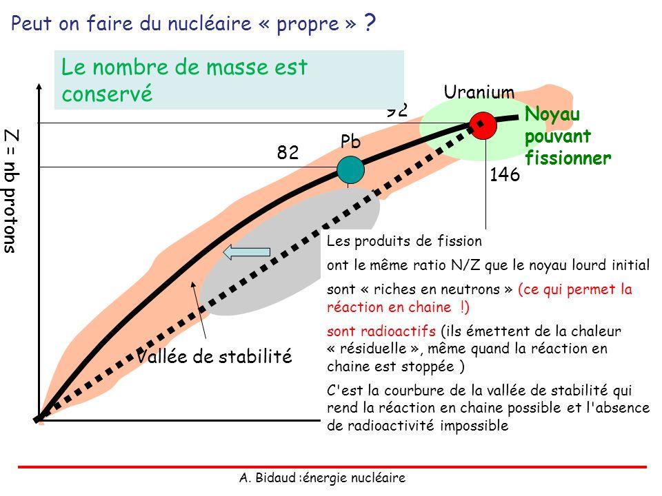 A. Bidaud :énergie nucléaire Z = nb protons N = nb neutrons Vallée de stabilité 82 116 Pb Uranium 92 146 Noyau pouvant fissionner Peut on faire du nuc