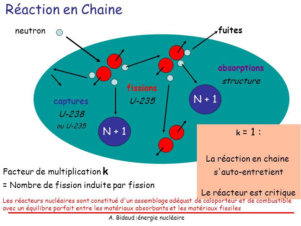 A. Bidaud :énergie nucléaire Réaction en Chaine neutron N + 1 captures U-238 ou U-235 N + 1 fuites fissions U-235 Facteur de multiplication k = Nombre