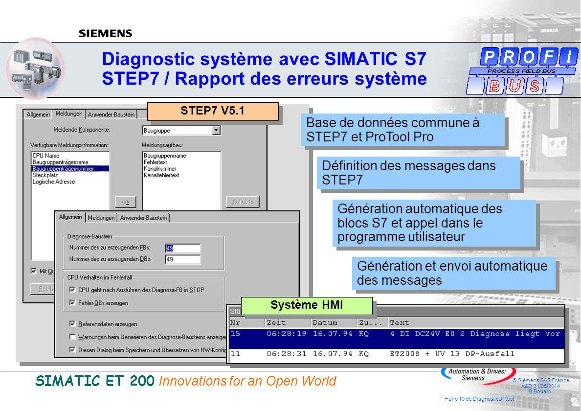 SIMATIC ET 200 Innovations for an Open World © Siemens SAS France A&D 31/05/2014 B.Bouard Folio 10 de DiagnosticDP.ppt Diagnostic système avec SIMATIC S7 STEP7 / Rapport des erreurs système Définition des messages dans STEP7 Base de données commune à STEP7 et ProTool Pro Génération automatique des blocs S7 et appel dans le programme utilisateur Génération et envoi automatique des messages STEP7 V5.1 Système HMI