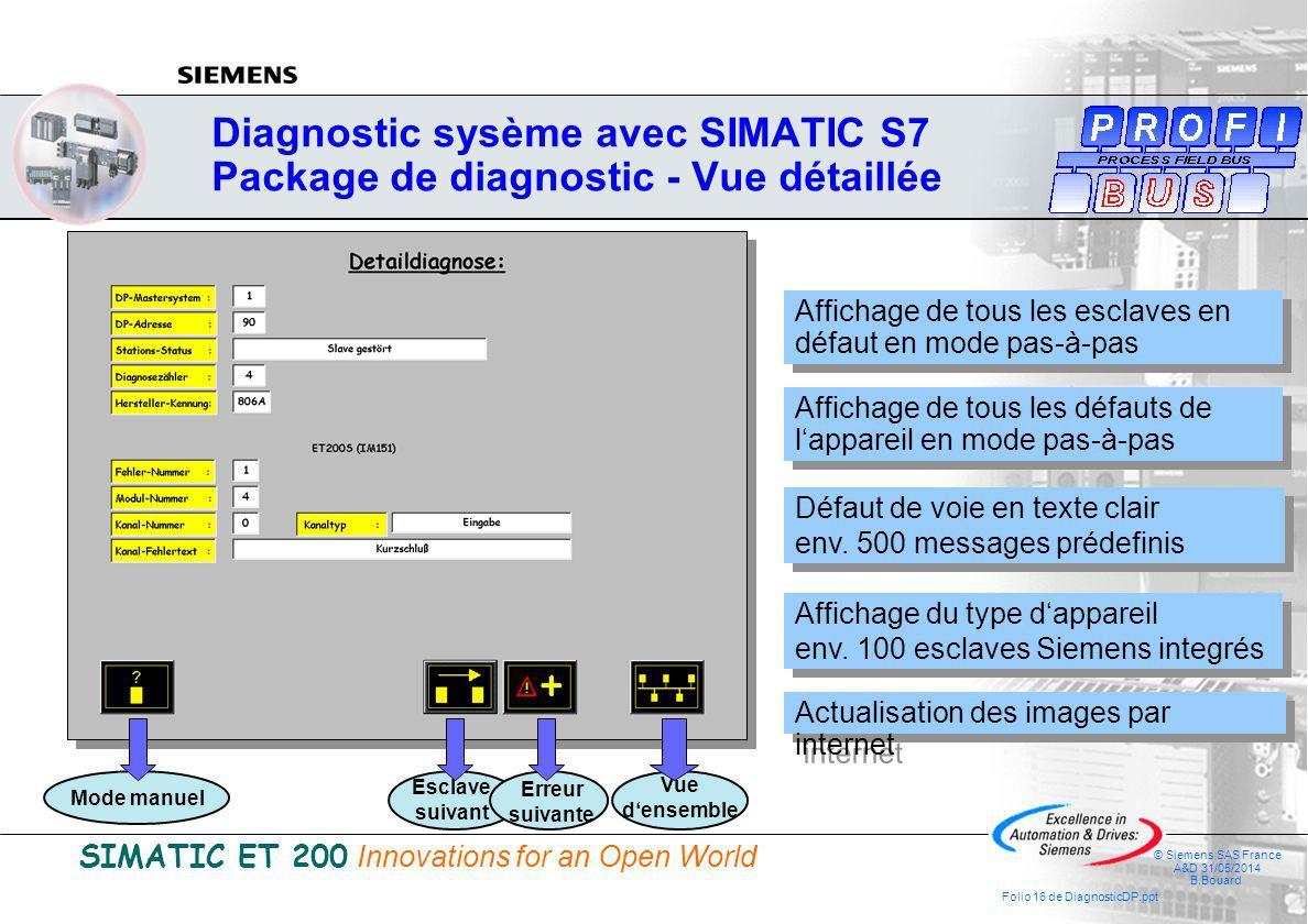 SIMATIC ET 200 Innovations for an Open World © Siemens SAS France A&D 31/05/2014 B.Bouard Folio 16 de DiagnosticDP.ppt Diagnostic sysème avec SIMATIC S7 Package de diagnostic - Vue détaillée Affichage de tous les défauts de lappareil en mode pas-à-pas Affichage de tous les esclaves en défaut en mode pas-à-pas Défaut de voie en texte clair env.