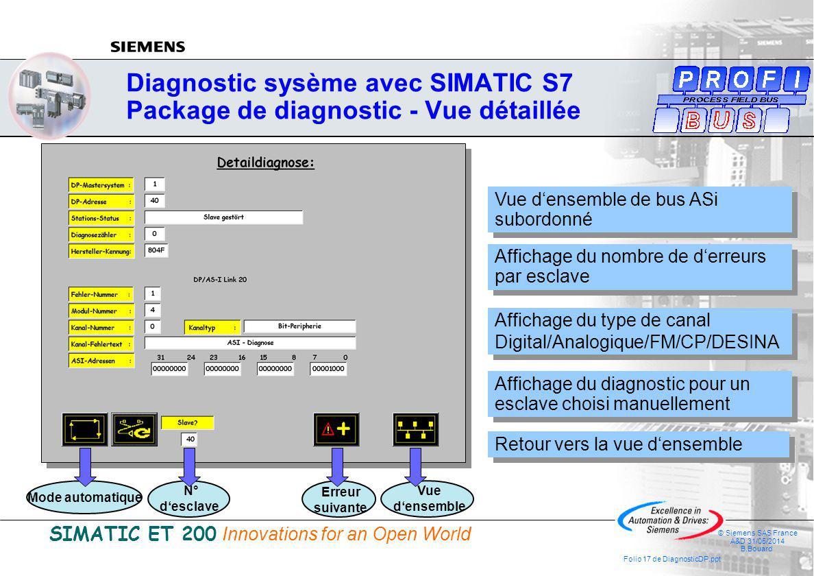 SIMATIC ET 200 Innovations for an Open World © Siemens SAS France A&D 31/05/2014 B.Bouard Folio 17 de DiagnosticDP.ppt Diagnostic sysème avec SIMATIC S7 Package de diagnostic - Vue détaillée Affichage du diagnostic pour un esclave choisi manuellement Affichage du type de canal Digital/Analogique/FM/CP/DESINA Affichage du type de canal Digital/Analogique/FM/CP/DESINA Affichage du nombre de derreurs par esclave Vue densemble de bus ASi subordonné Retour vers la vue densemble Mode automatique Vue densemble N° desclave Erreur suivante