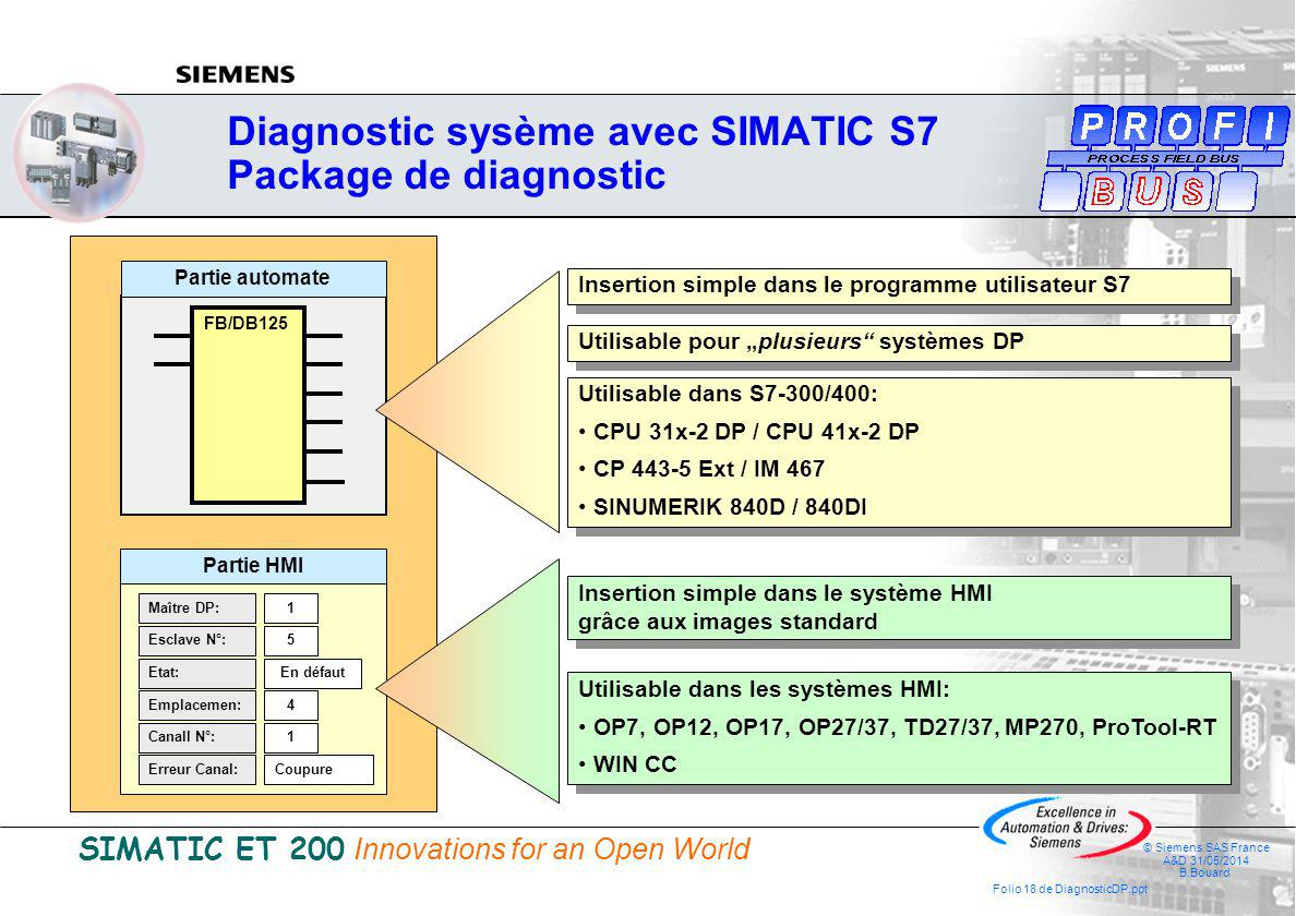 SIMATIC ET 200 Innovations for an Open World © Siemens SAS France A&D 31/05/2014 B.Bouard Folio 18 de DiagnosticDP.ppt Diagnostic sysème avec SIMATIC S7 Package de diagnostic Partie HMI Esclave N°: Emplacemen: Canall N°: Maître DP: Erreur Canal: 1 5 4 1 Coupure Etat:En défaut FB/DB125 Partie automate Insertion simple dans le programme utilisateur S7 Utilisable pour plusieurs systèmes DP Utilisable dans S7-300/400: CPU 31x-2 DP / CPU 41x-2 DP CP 443-5 Ext / IM 467 SINUMERIK 840D / 840DI Utilisable dans S7-300/400: CPU 31x-2 DP / CPU 41x-2 DP CP 443-5 Ext / IM 467 SINUMERIK 840D / 840DI Insertion simple dans le système HMI grâce aux images standard Insertion simple dans le système HMI grâce aux images standard Utilisable dans les systèmes HMI: OP7, OP12, OP17, OP27/37, TD27/37, MP270, ProTool-RT WIN CC Utilisable dans les systèmes HMI: OP7, OP12, OP17, OP27/37, TD27/37, MP270, ProTool-RT WIN CC