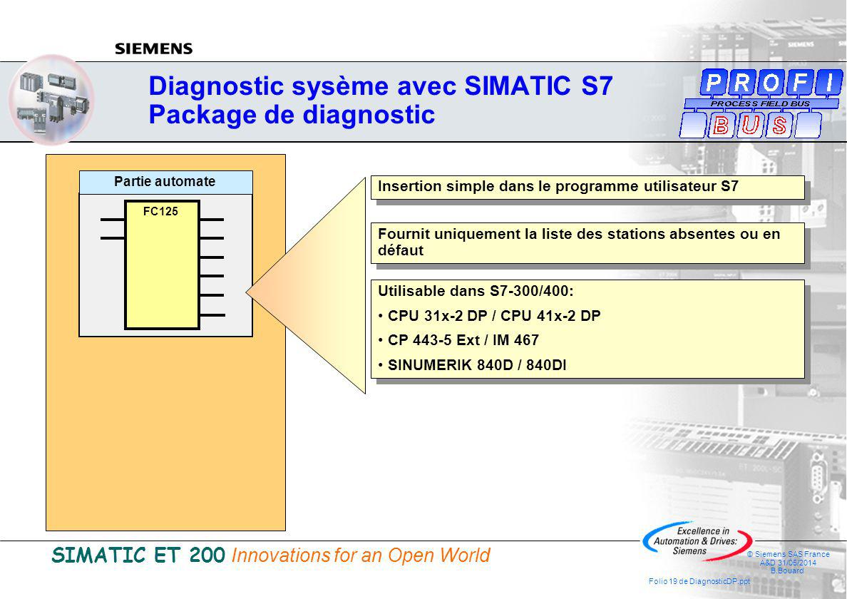 SIMATIC ET 200 Innovations for an Open World © Siemens SAS France A&D 31/05/2014 B.Bouard Folio 19 de DiagnosticDP.ppt Diagnostic sysème avec SIMATIC S7 Package de diagnostic FC125 Partie automate Insertion simple dans le programme utilisateur S7 Fournit uniquement la liste des stations absentes ou en défaut Utilisable dans S7-300/400: CPU 31x-2 DP / CPU 41x-2 DP CP 443-5 Ext / IM 467 SINUMERIK 840D / 840DI Utilisable dans S7-300/400: CPU 31x-2 DP / CPU 41x-2 DP CP 443-5 Ext / IM 467 SINUMERIK 840D / 840DI