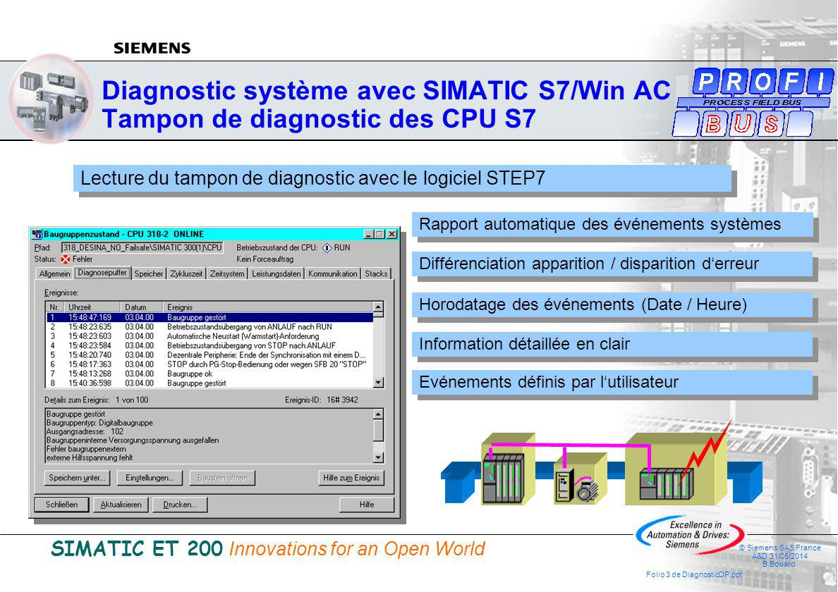 SIMATIC ET 200 Innovations for an Open World © Siemens SAS France A&D 31/05/2014 B.Bouard Folio 4 de DiagnosticDP.ppt CPU DI DO FMPSOS DP slave User program AI AO © Siemens AG 2001