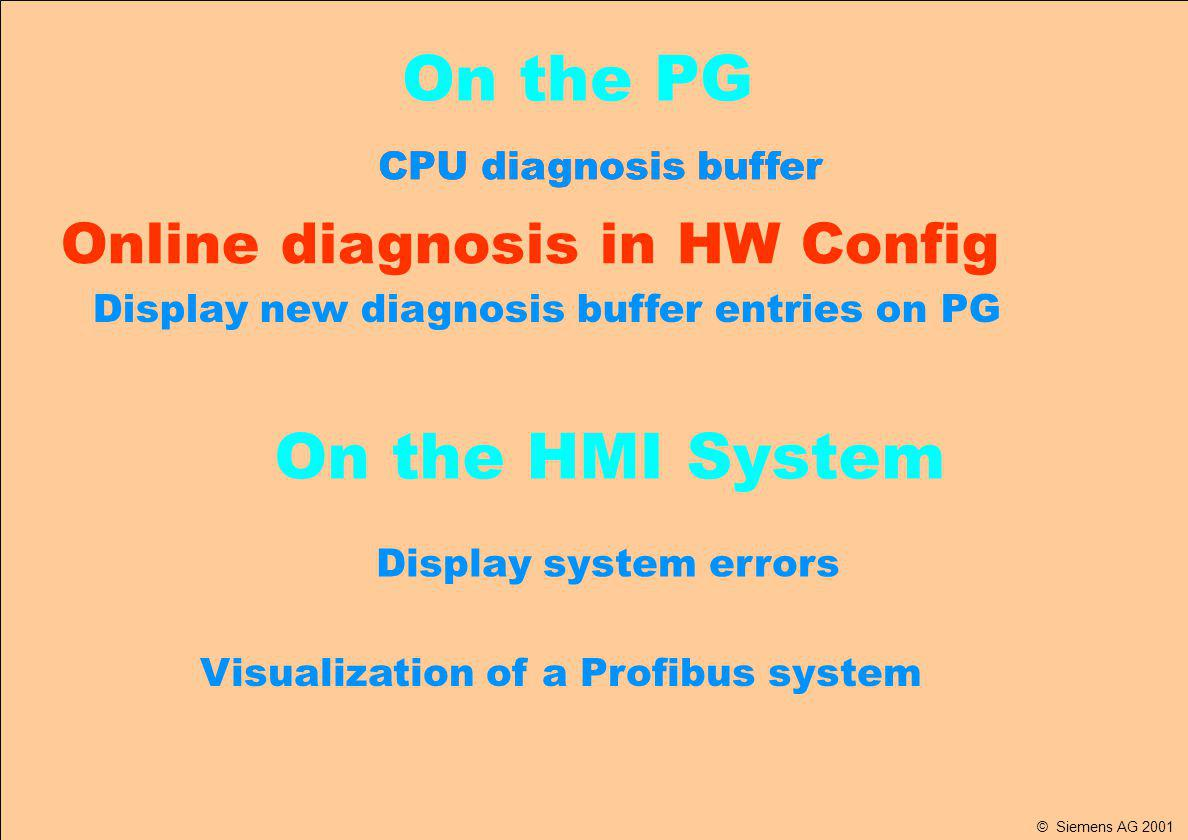 SIMATIC ET 200 Innovations for an Open World © Siemens SAS France A&D 31/05/2014 B.Bouard Folio 5 de DiagnosticDP.ppt CPU diagnosis buffer Online diagnosis in HW Config Display system errors Visualization of a Profibus system On the PG On the HMI System Display new diagnosis buffer entries on PG © Siemens AG 2001
