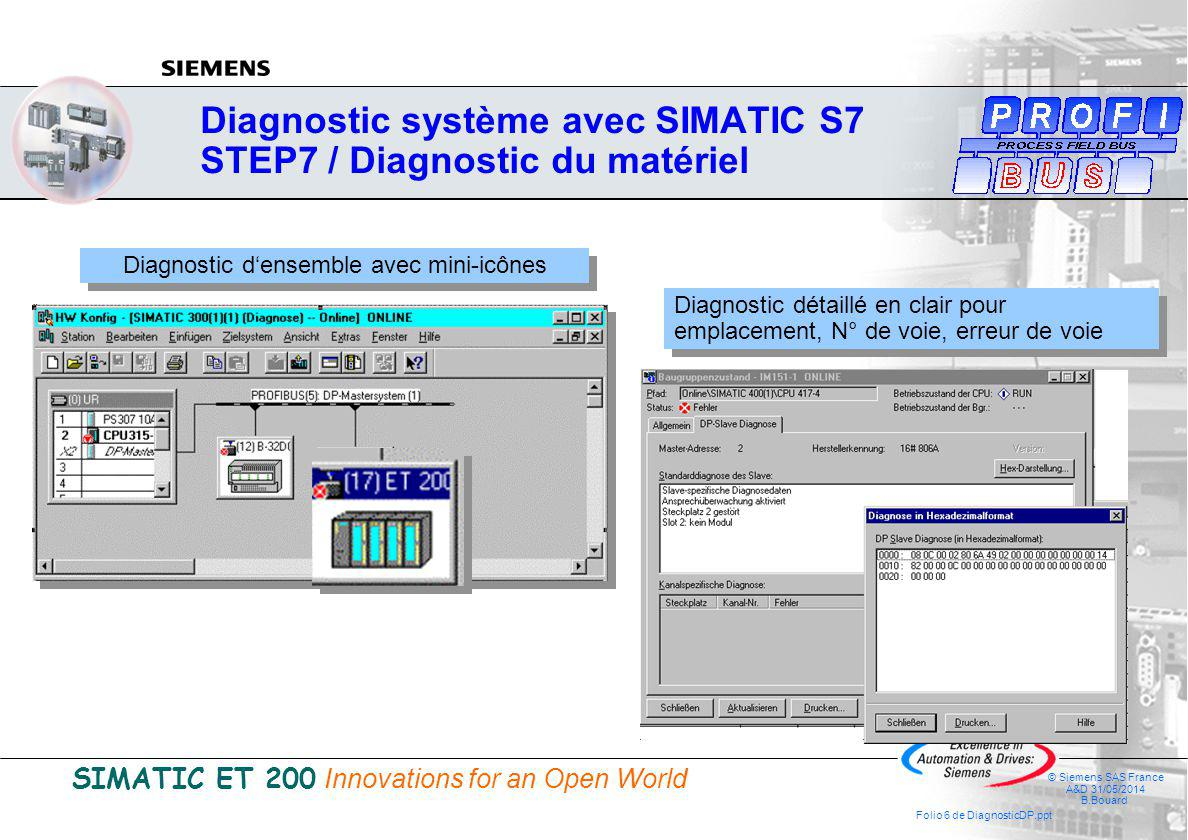 SIMATIC ET 200 Innovations for an Open World © Siemens SAS France A&D 31/05/2014 B.Bouard Folio 7 de DiagnosticDP.ppt Display new diagnosis buffer entries on PG Online diagnosis in HW Config Display system errors Visualization of a Profibus system On the PG On the HMI system CPU diagnosis buffer © Siemens AG 2001