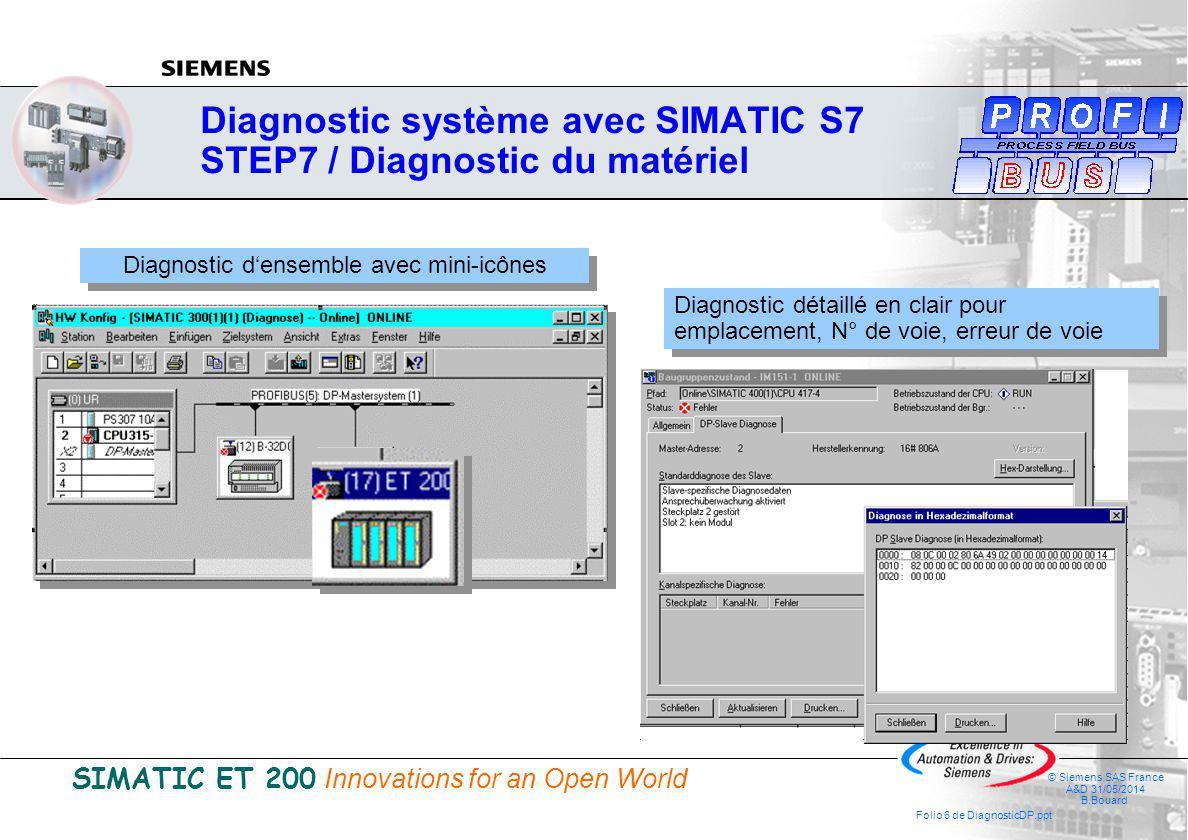 SIMATIC ET 200 Innovations for an Open World © Siemens SAS France A&D 31/05/2014 B.Bouard Folio 6 de DiagnosticDP.ppt Diagnostic système avec SIMATIC S7 STEP7 / Diagnostic du matériel Diagnostic densemble avec mini-icônes Diagnostic détaillé en clair pour emplacement, N° de voie, erreur de voie