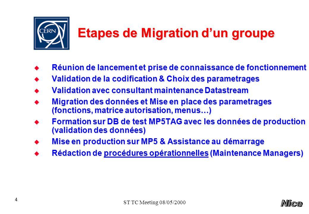 ST TC Meeting 08/05/2000 Planning de Migration des groupes ST vers MP5 5