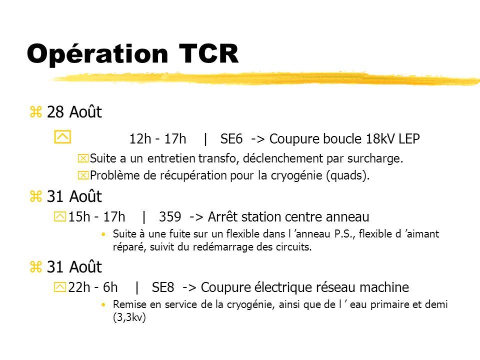 Opération TCR z28 Août y 12h - 17h | SE6 -> Coupure boucle 18kV LEP xSuite a un entretien transfo, déclenchement par surcharge.