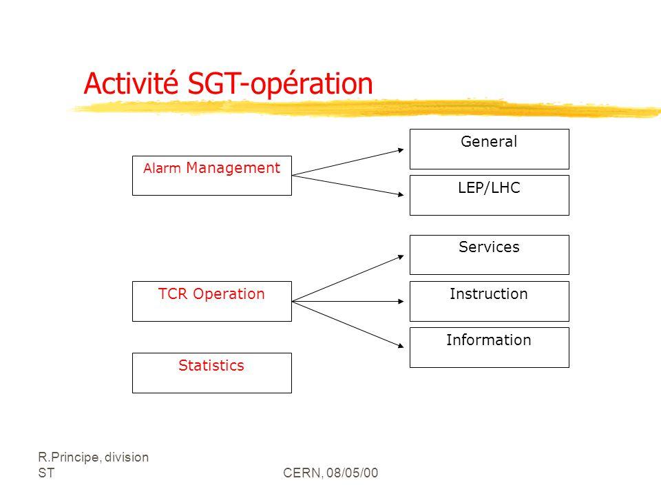 R.Principe, division STCERN, 08/05/00 Alarm Management General LEP/LHC TCR Operation Services Instruction Information Statistics Activité SGT-opération