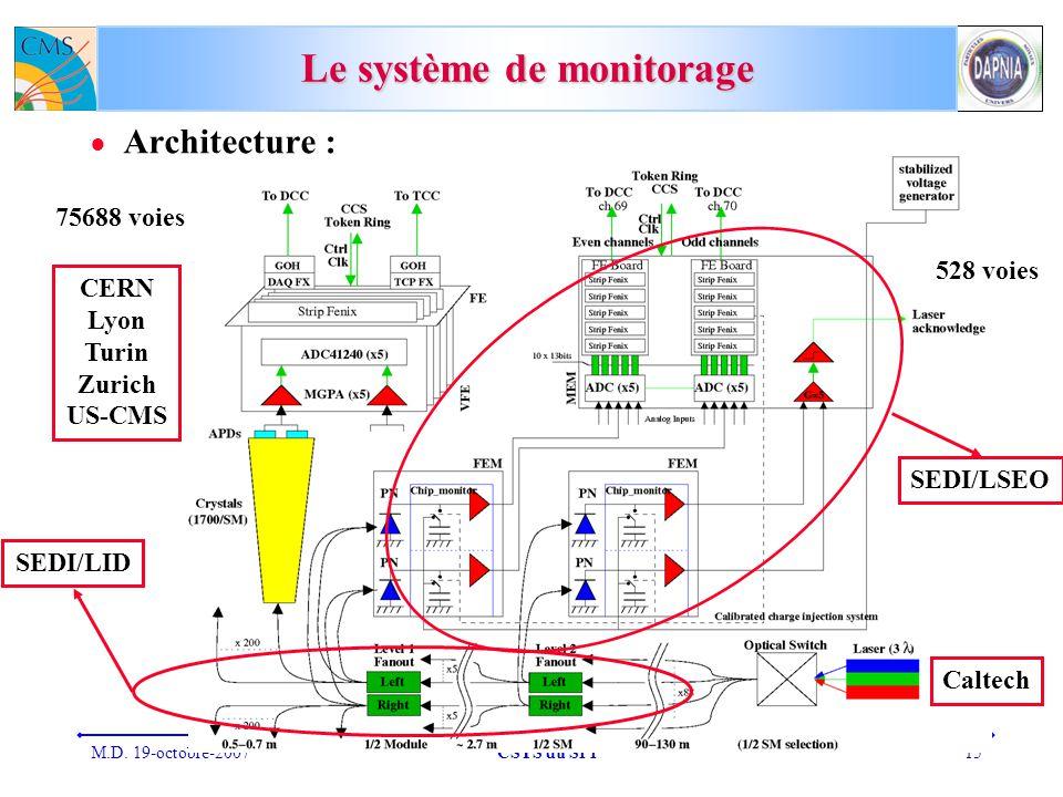 M.D. 19-octobre-2007CSTS du SPP15 Le système de monitorage Architecture : SEDI/LID SEDI/LSEO Caltech CERN Lyon Turin Zurich US-CMS 75688 voies 528 voi
