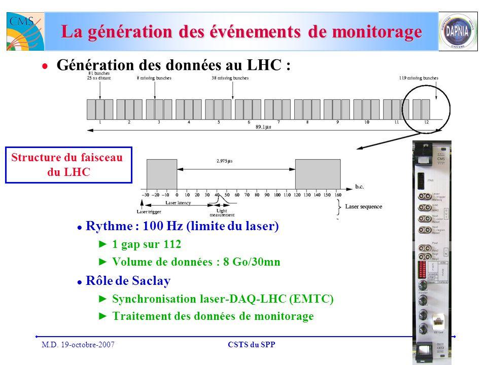 M.D. 19-octobre-2007CSTS du SPP19 La génération des événements de monitorage Génération des données au LHC : Rythme : 100 Hz (limite du laser) 1 gap s