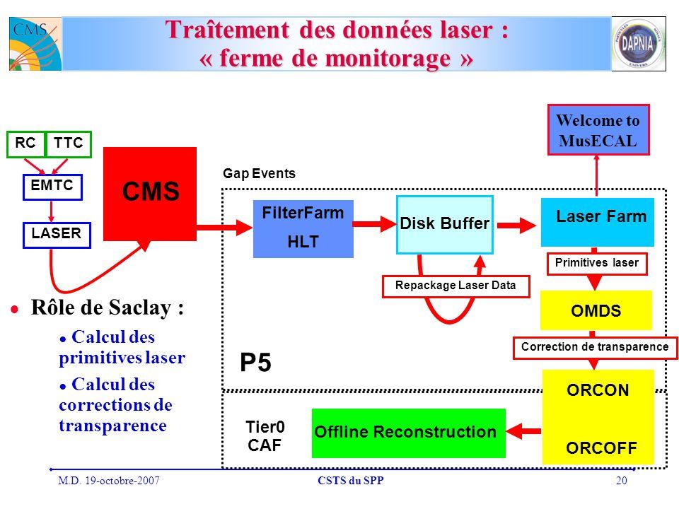 M.D. 19-octobre-2007CSTS du SPP20 Traîtement des données laser : « ferme de monitorage » FilterFarm HLT Laser Farm Disk Buffer OMDS ORCOFF Offline Rec