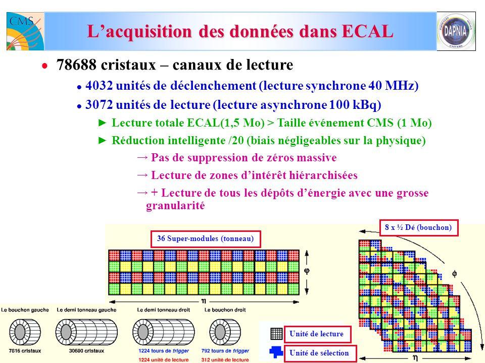 M.D. 19-octobre-2007CSTS du SPP21 78688 cristaux – canaux de lecture 4032 unités de déclenchement (lecture synchrone 40 MHz) 3072 unités de lecture (l