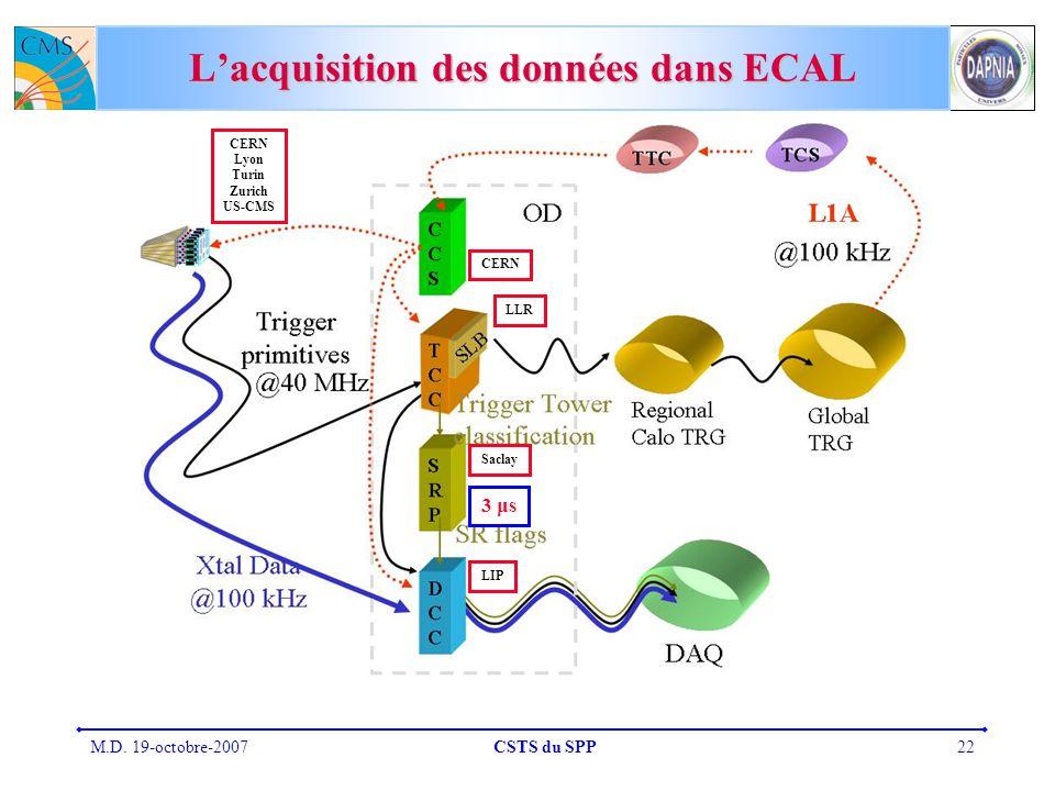 M.D. 19-octobre-2007CSTS du SPP22 Lacquisition des données dans ECAL 3 μs CERN Lyon Turin Zurich US-CMS LLR LIP Saclay CERN