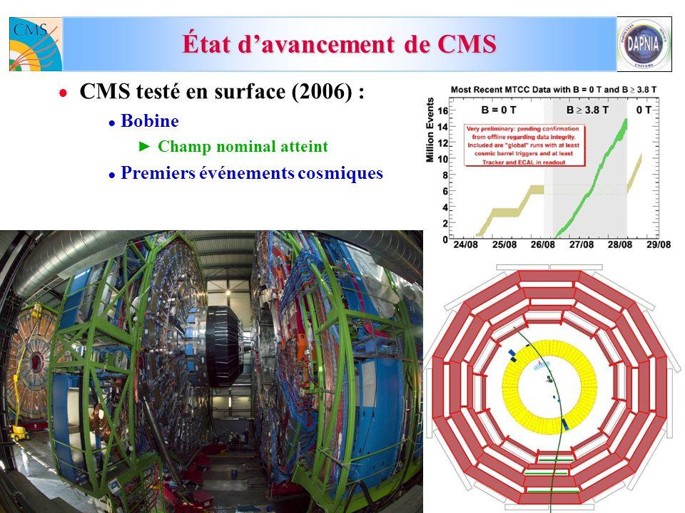 M.D. 19-octobre-2007CSTS du SPP3 État davancement de CMS CMS testé en surface (2006) : Bobine Champ nominal atteint Premiers événements cosmiques
