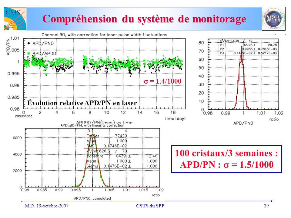 M.D. 19-octobre-2007CSTS du SPP39 Compréhension du système de monitorage = 1.4/1000 100 cristaux/3 semaines : APD/PN : = 1.5/1000 Évolution relative A
