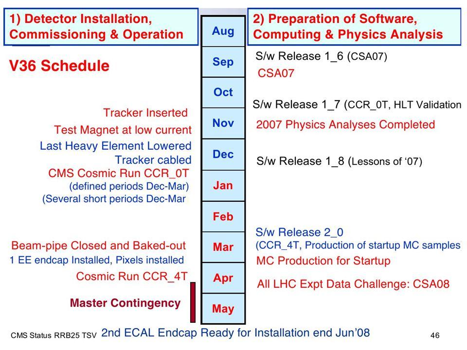 M.D. 19-octobre-2007CSTS du SPP53