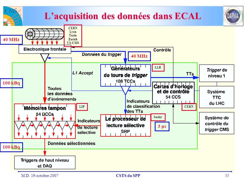 M.D. 19-octobre-2007CSTS du SPP55 Lacquisition des données dans ECAL 40 MHz 100 kBq 40 MHz 3 μs CERN Lyon Turin Zurich US-CMS LLR LIP Saclay CERN 100