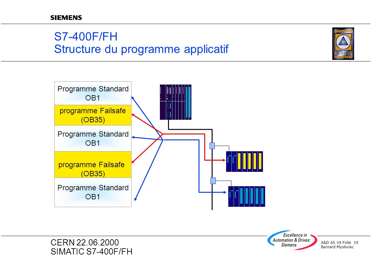 A&D AS V6 Folie 19 Bernard Mysliwiec CERN 22.06.2000 SIMATIC S7-400F/FH S7-400F/FH Structure du programme applicatif Programme Standard OB1 programme