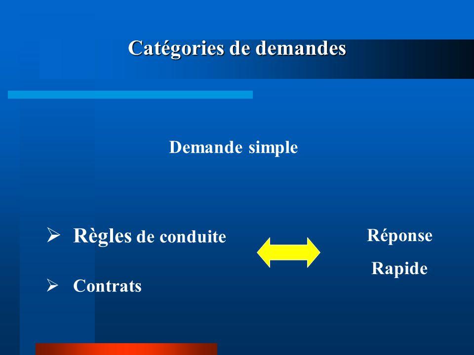 Catégories de demandes Règles de conduite Contrats Réponse Rapide Demande simple