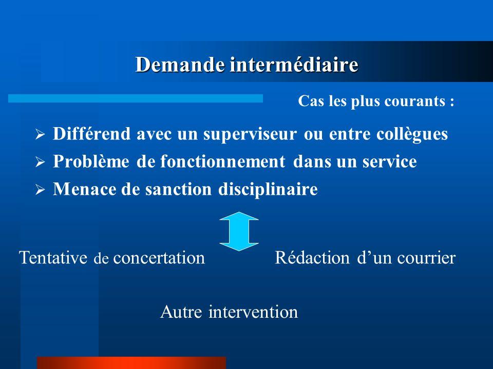 Demande intermédiaire Différend avec un superviseur ou entre collègues Problème de fonctionnement dans un service Menace de sanction disciplinaire Cas
