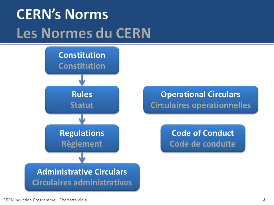 3 Constitution Rules Statut Rules Statut Regulations Règlement Regulations Règlement Operational Circulars Circulaires opérationnelles Operational Circulars Circulaires opérationnelles Administrative Circulars Circulaires administratives Administrative Circulars Circulaires administratives Code of Conduct Code de conduite Code of Conduct Code de conduite CERN Induction Programme – Charlotte Viala