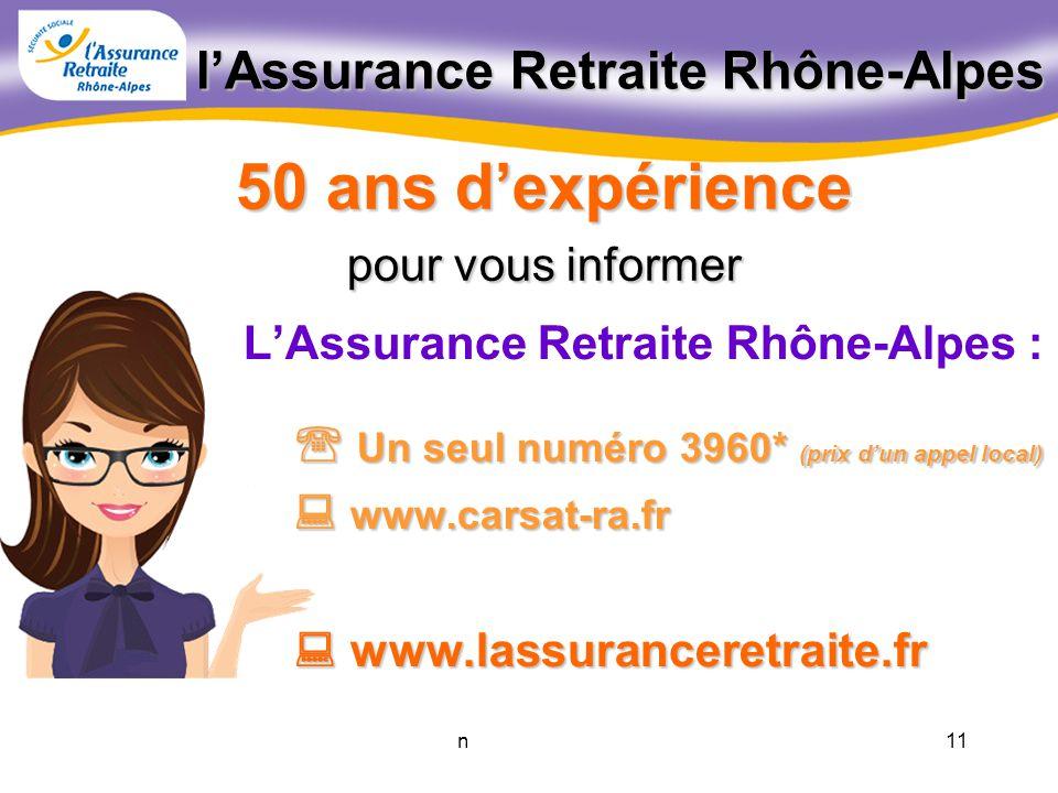 10novembre 2011 LAssurance Retraite Rhône-Alpes quelques chiffres 2010 Près de 5 millions de reports sur les comptes individuels des assurés 82 000 nouvelles demandes de retraite 9,5 milliards deuros versés 1 240 000 prestataires Plus de 310 000 visiteurs reçus dans les 160 points daccueil et les 15 agences retraite