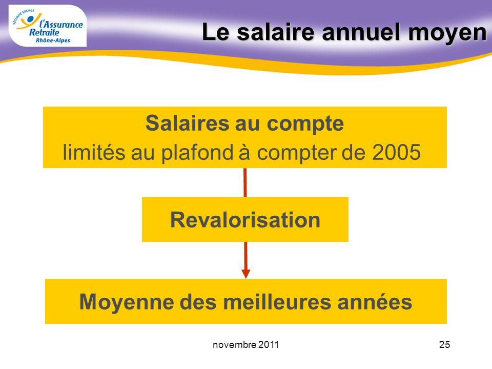 24novembre 2011 Le salaire annuel moyen Montant annuel de la retraite = SAM Taux (%) nb TV au RG durée dassurance maxi retenue