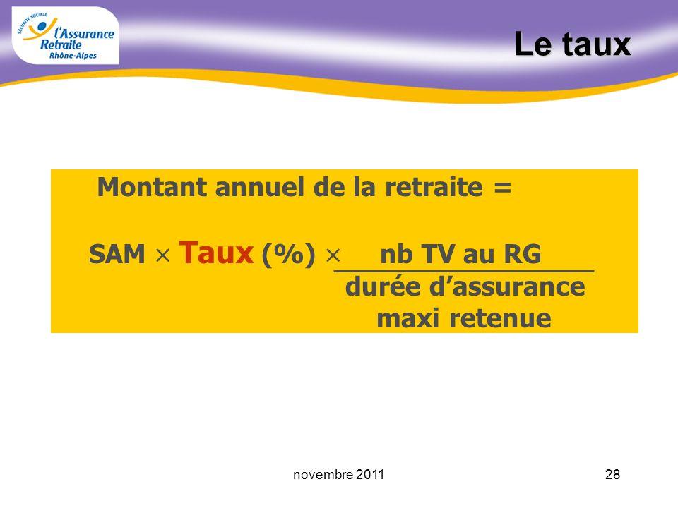 27novembre 2011 Le calcul du SAM Total des salaires revalorisés retenus Nombre dannées retenues