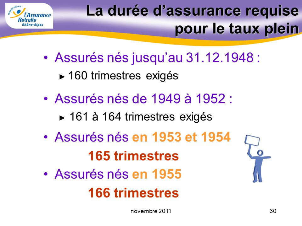 29novembre 2011 Le taux Le taux plein (50 %) est obtenu si lassuré : - a lâge légal + 5 ans (réforme), ou plus - ou, justifie dune certaine durée dassurance - ou, appartient à une catégorie particulière