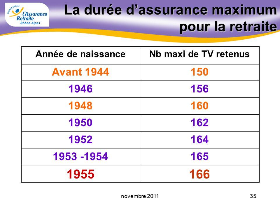 34novembre 2011 La durée dassurance maximum pour la retraite Montant annuel de la retraite = SAM Taux (%) nb TV au RG durée dassurance maxi retenue