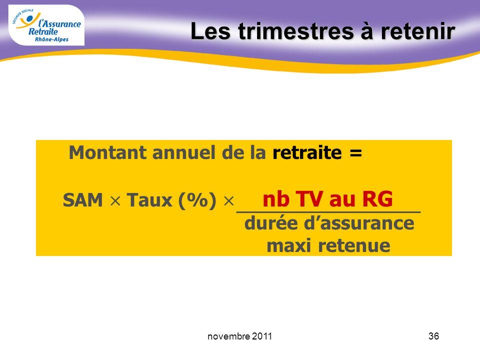 35novembre 2011 La durée dassurance maximum pour la retraite 1661955 1651953 -1954 1641952 1621950 1601948 1561946 150Avant 1944 Nb maxi de TV retenus